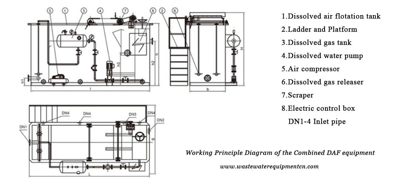 WorkingPrinciple Diagram of theCombined DAF equipment