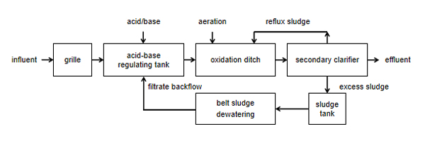 Application of DAF machine for canning industry original-wastewater-treatment-process