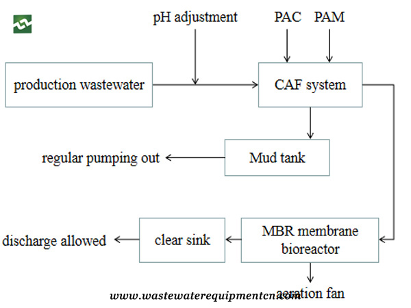 CAF system for sewage treatment in Chinese herbal medicine company in Liaoning Flow-chart